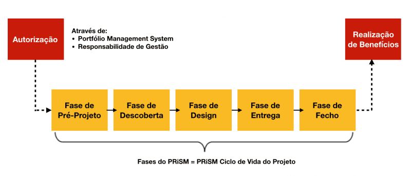 Fases Do Prism